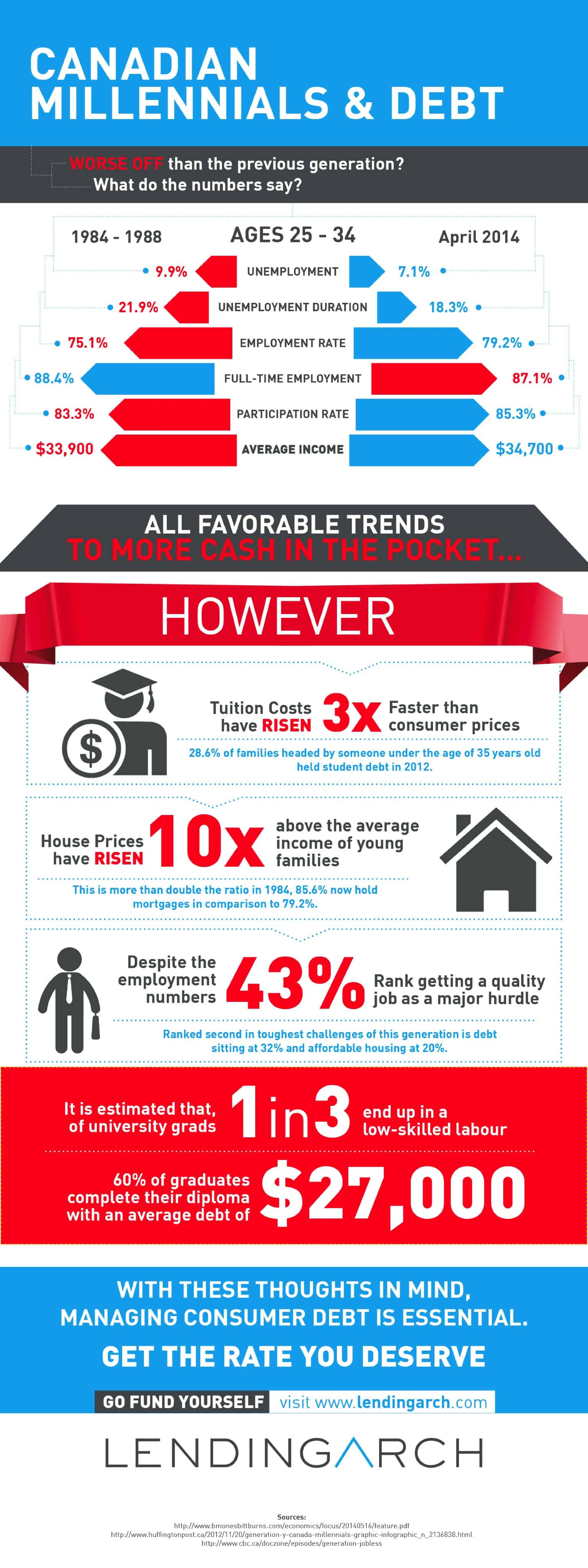 Canadian millennials and debt infographic